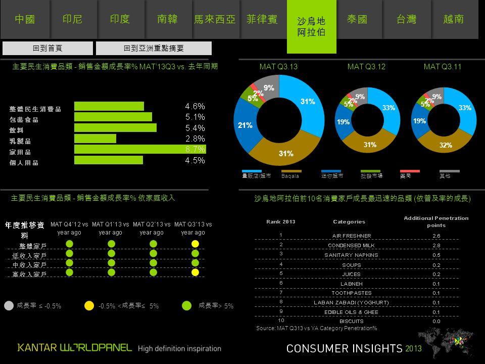 菲律賓 馬來西亞 南韓 印度 印尼 中國 越南 台灣 泰國 沙烏地 阿拉伯 沙烏地 阿拉伯 成長率 ≤ -0.5%-0.5% < 成長率 ≤ 5% 成長率 > 5% 0 MAT Q3.13MAT Q3.12MAT Q3.11 主要民生消費品類 - 銷售金額成長率 % MAT'13Q3 vs.