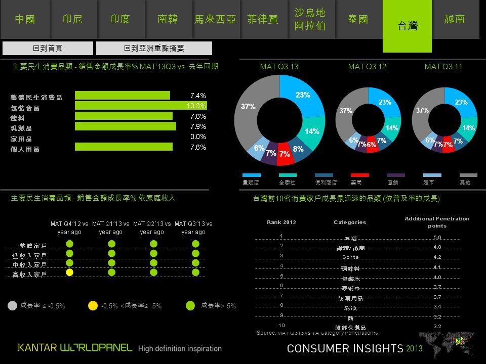 泰國 沙烏地 阿拉伯 沙烏地 阿拉伯 菲律賓 馬來西亞 南韓 印度 印尼 中國 越南 台灣 量販店全聯社便利商店藥局直銷超市其他 主要民生消費品類 - 銷售金額成長率 % 依家庭收入 成長率 ≤ -0.5%-0.5% < 成長率 ≤ 5% 成長率 > 5% 0 主要民生消費品類 - 銷售金額成長率 % MAT'13Q3 vs.