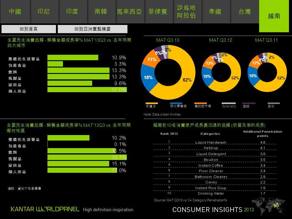 台灣 泰國 沙烏地 阿拉伯 沙烏地 阿拉伯 菲律賓 馬來西亞 南韓 印度 印尼 中國 越南 街邊店現代零售商傳統菜市場 Specialty 直銷其他 主要民生消費品類 - 銷售金額成長率 % MAT'13Q3 vs.