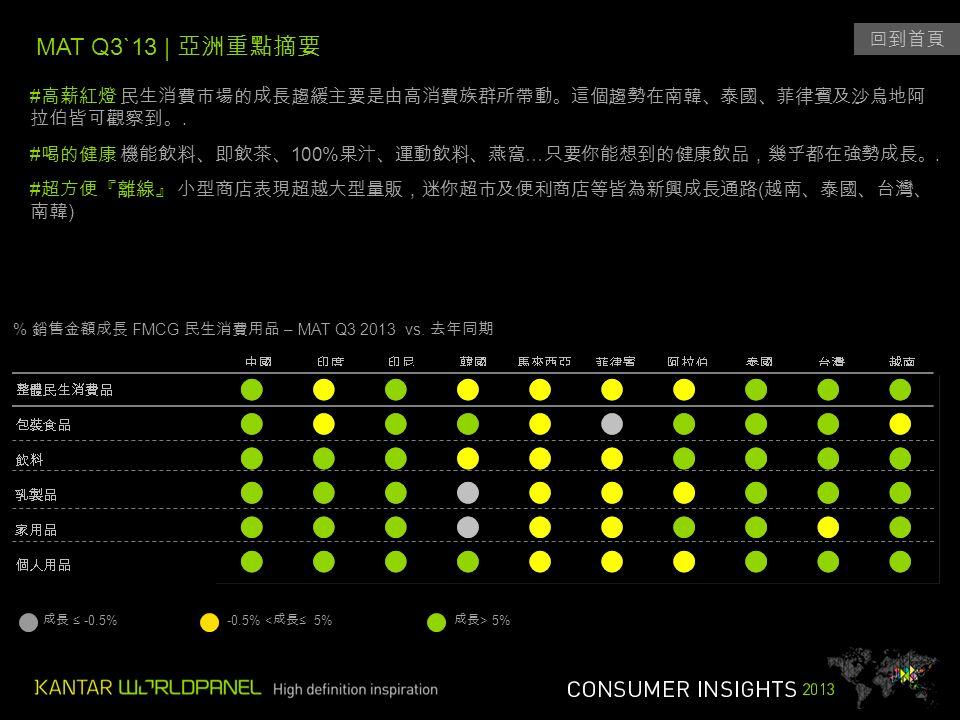 MAT Q3`13 | 亞洲重點摘要 成長 ≤ -0.5%-0.5% < 成長 ≤ 5% 成長 > 5% 回到首頁 # 高薪紅燈 民生消費市場的成長趨緩主要是由高消費族群所帶動。這個趨勢在南韓、泰國、菲律賓及沙烏地阿 拉伯皆可觀察到。.