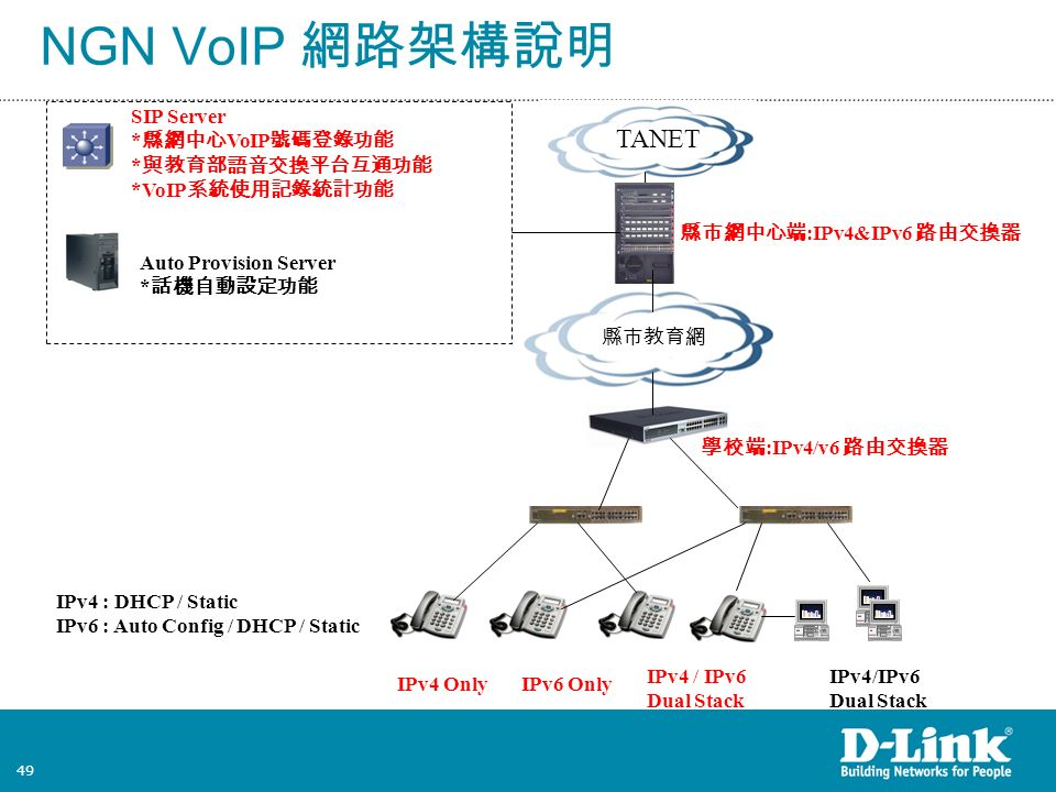 49 TANET 縣市教育網 學校端 :IPv4/v6 路由交換器 縣市網中心端 :IPv4&IPv6 路由交換器 SIP Server * 縣網中心 VoIP 號碼登錄功能 * 與教育部語音交換平台互通功能 *VoIP 系統使用記錄統計功能 Auto Provision Server * 話機自動設定功能 IPv4 : DHCP / Static IPv6 : Auto Config / DHCP / Static IPv4 OnlyIPv6 Only IPv4/IPv6 Dual Stack NGN VoIP 網路架構說明