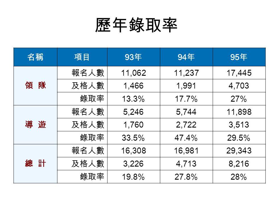歷年錄取率 名稱項目 93 年 94 年 95 年 領 隊 報名人數 11,06211,23717,445 及格人數 1,4661,9914,703 錄取率 13.3%17.7%27% 導 遊 報名人數 5,2465,74411,898 及格人數 1,7602,7223,513 錄取率 33.5%47.4%29.5% 總 計 報名人數 16,30816,98129,343 及格人數 3,2264,7138,216 錄取率 19.8%27.8%28%