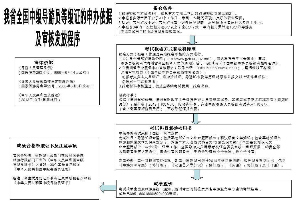法律依据 《导游人员管理条例》 (国务院第 263 号令, 1999 年 5 月 14 日公布) 《导游人员等级考核评定管理办法》 (国家旅游局令第 22 号, 2005 年 6 月 3 日发布) 《中华人民共和国旅游法》 ( 2013 年 10 月 1 日起施行) 报名条件 1.