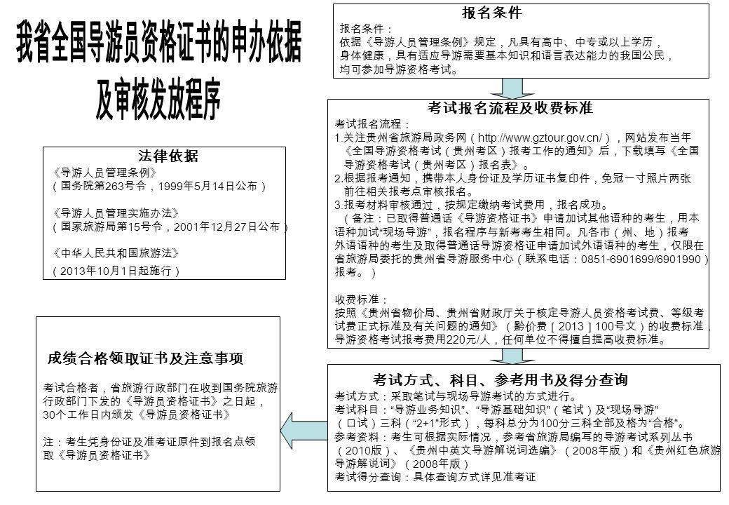 考试报名流程及收费标准 考试报名流程: 1.