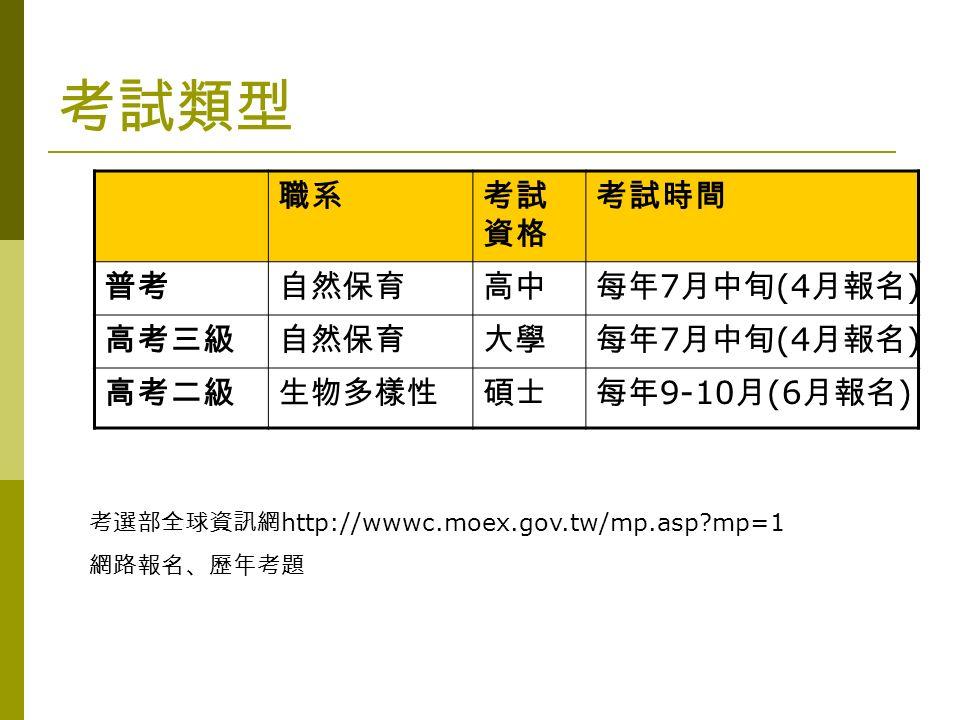 考試類型 職系考試 資格 考試時間 普考自然保育高中每年 7 月中旬 (4 月報名 ) 高考三級自然保育大學每年 7 月中旬 (4 月報名 ) 高考二級生物多樣性碩士每年 9-10 月 (6 月報名 ) 考選部全球資訊網 http://wwwc.moex.gov.tw/mp.asp mp=1 網路報名、歷年考題