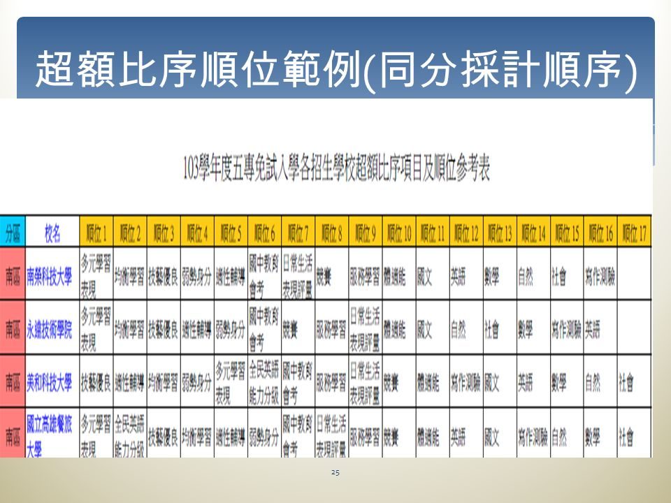 25 超額比序順位範例 ( 同分採計順序 )