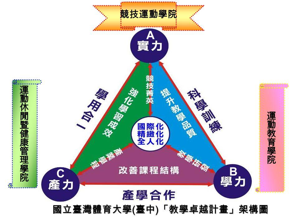 A B C 國立臺灣體育大學 ( 臺中 ) 「教學卓越計畫」架構圖 競技運動學院