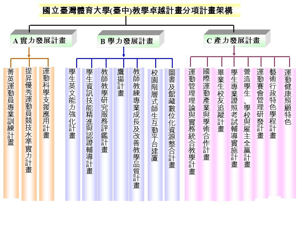 國立臺灣體育大學 ( 臺中 ) 教學卓越計畫分項計畫架構 A 實力發展計畫 B 學力發展計畫 C 產力發展計畫