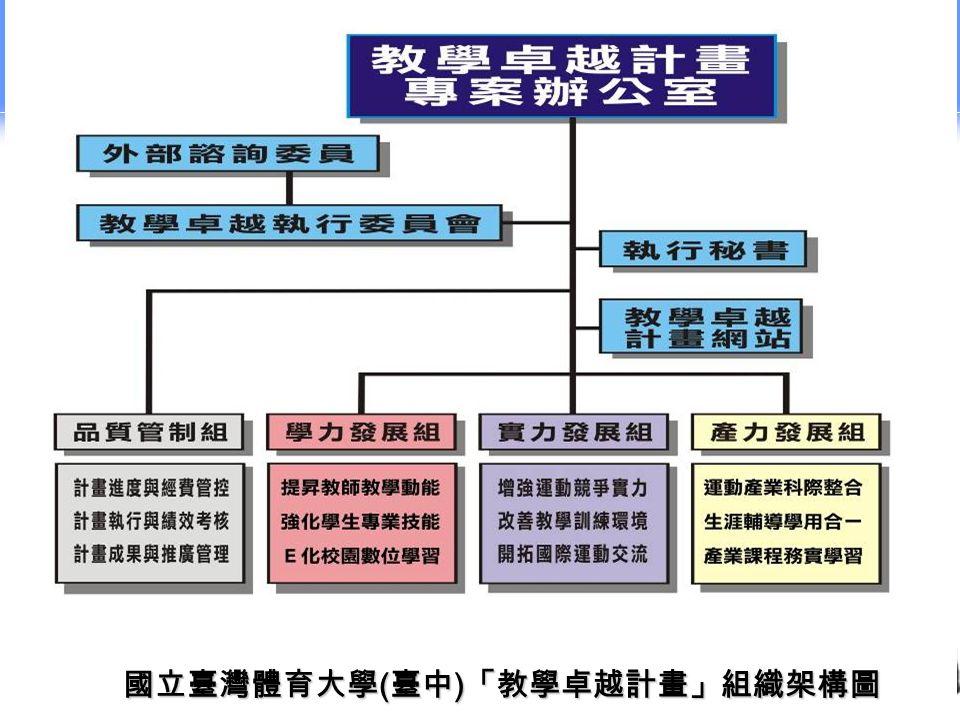 國立臺灣體育大學 ( 臺中 ) 「教學卓越計畫」組織架構圖