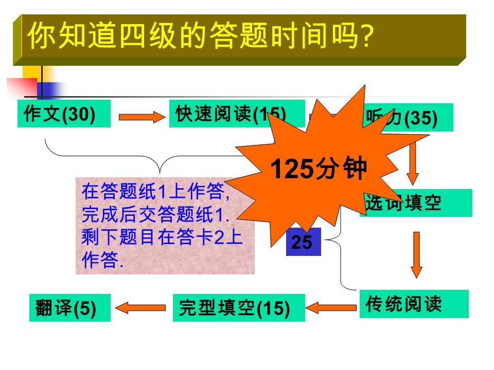你知道四级的答题时间吗 . 作文 (30) 完型填空 (15) 翻译 (5) 听力 (35) 快速阅读 (15) 选词填空 传统阅读 在答题纸 1 上作答, 完成后交答题纸 1.