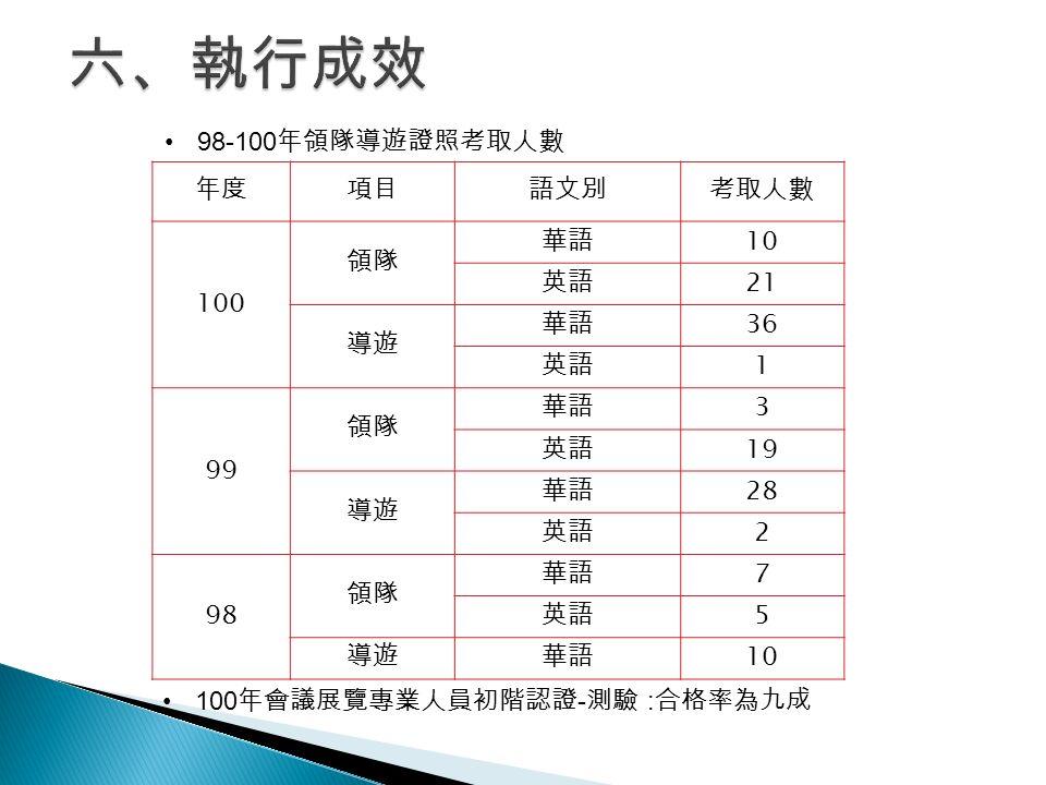 年度項目語文別考取人數 100 領隊 華語 10 英語 21 導遊 華語 36 英語 1 99 領隊 華語 3 英語 19 導遊 華語 28 英語 2 98 領隊 華語 7 英語 5 導遊華語 10 100 年會議展覽專業人員初階認證 - 測驗 : 合格率為九成 98-100 年領隊導遊證照考取人數