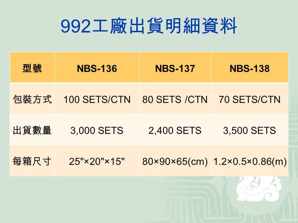 992 工廠出貨明細資料 型號 NBS-136NBS-137NBS-138 包裝方式 100 SETS/CTN80 SETS /CTN70 SETS/CTN 出貨數量 3,000 SETS2,400 SETS3,500 SETS 每箱尺寸 25 ×20 ×15 80×90×65(cm)1.2×0.5×0.86(m)