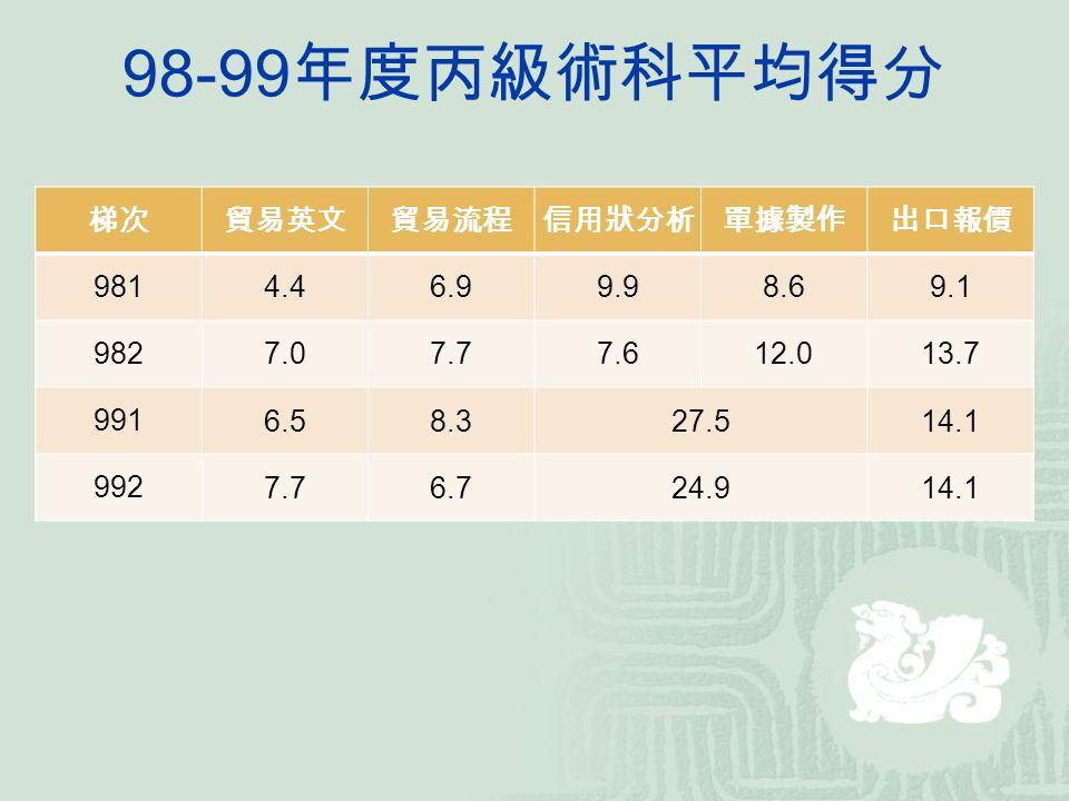 98-99 年度丙級術科平均得分 梯次貿易英文貿易流程信用狀分析單據製作出口報價 9814.46.99.98.69.1 9827.07.77.612.013.7 9916.58.327.514.1 9927.76.724.914.1