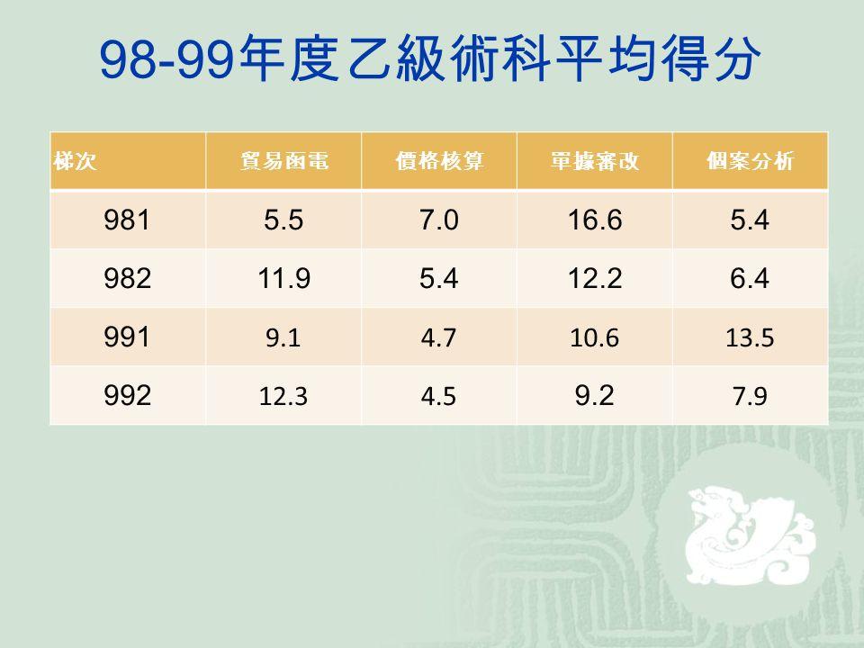 98-99 年度乙級術科平均得分 梯次貿易函電價格核算單據審改個案分析 9815.57.016.65.4 98211.95.412.26.4 991 9.14.710.613.5 992 12.34.5 9.2 7.9