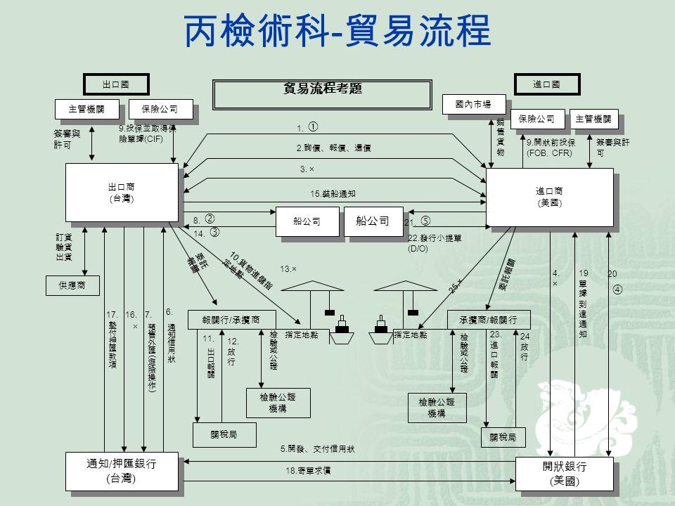 丙檢術科 - 貿易流程