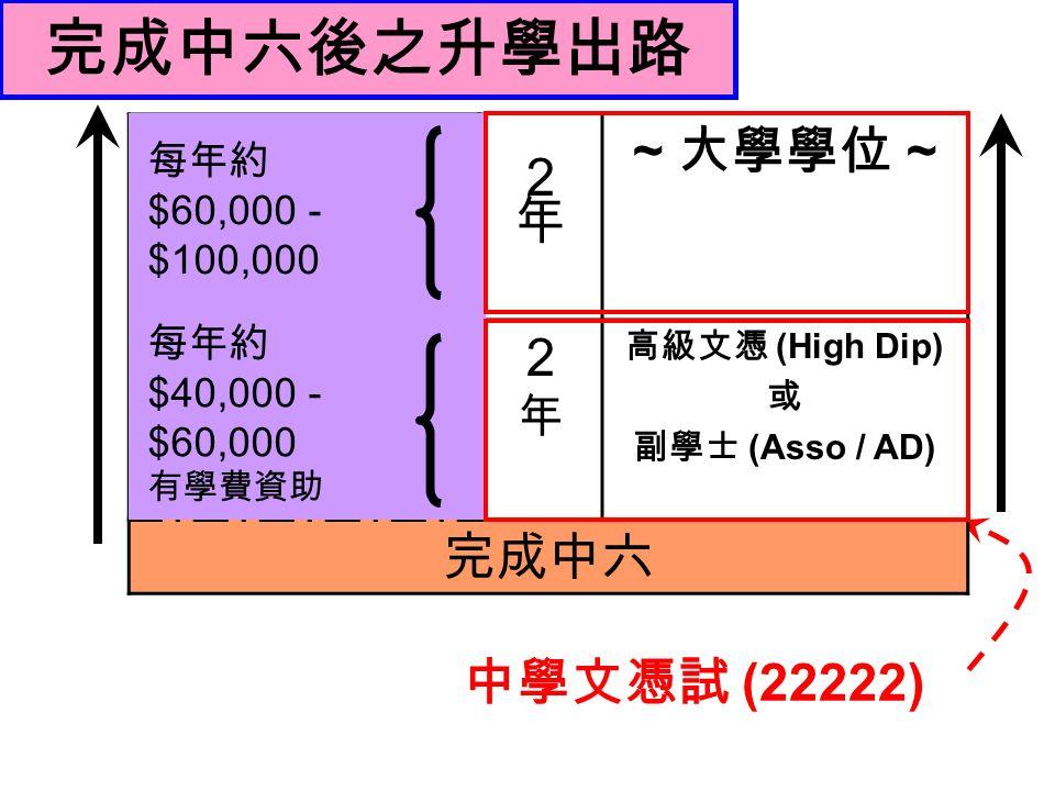 中學文憑試 (22222) ~ 大學學位 ~ 2年 2年 2年2年 高級文憑 (High Dip) 或 副學士 (Asso / AD) 完成中六 完成中六後之升學出路 每年約 $60,000 - $100,000 每年約 $40,000 - $60,000 有學費資助