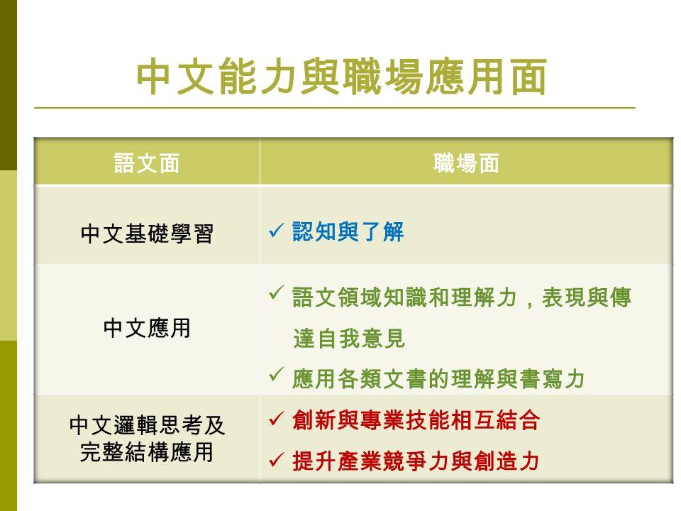 中文能力與職場應用面