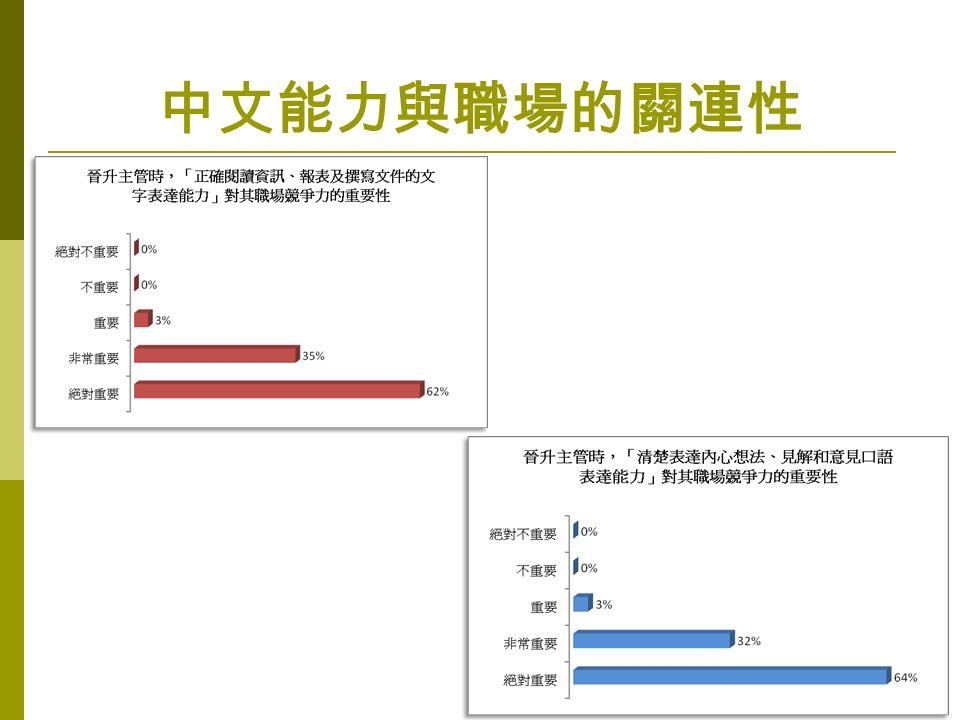 中文能力與職場的關連性