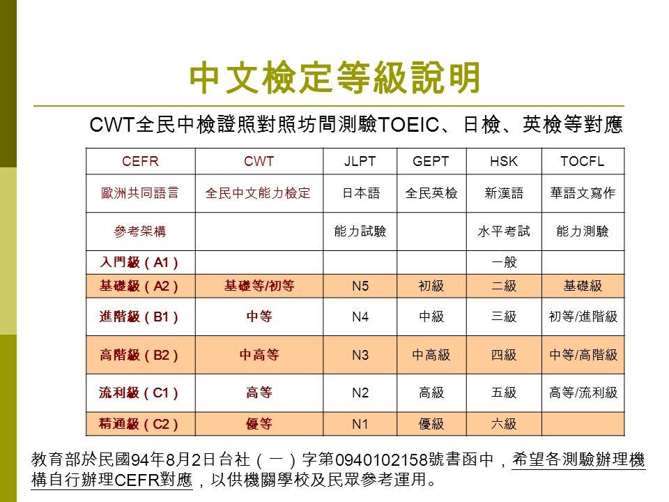 中文檢定等級說明 CWT 全民中檢證照對照坊間測驗 TOEIC 、日檢、英檢等對應 CEFRCWTJLPTGEPTHSKTOCFL 歐洲共同語言全民中文能力檢定 日本語全民英檢新漢語華語文寫作 參考架構 能力試驗 水平考試能力測驗 入門級( A1 ) 一般 基礎級( A2 )基礎等 / 初等 N5 初級二級基礎級 進階級( B1 )中等 N4 中級三級初等 / 進階級 高階級( B2 )中高等 N3 中高級四級中等 / 高階級 流利級( C1 )高等 N2 高級五級高等 / 流利級 精通級( C2 )優等 N1 優級六級 教育部於民國 94 年 8 月 2 日台社(一)字第 0940102158 號書函中,希望各測驗辦理機 構自行辦理 CEFR 對應,以供機關學校及民眾參考運用。