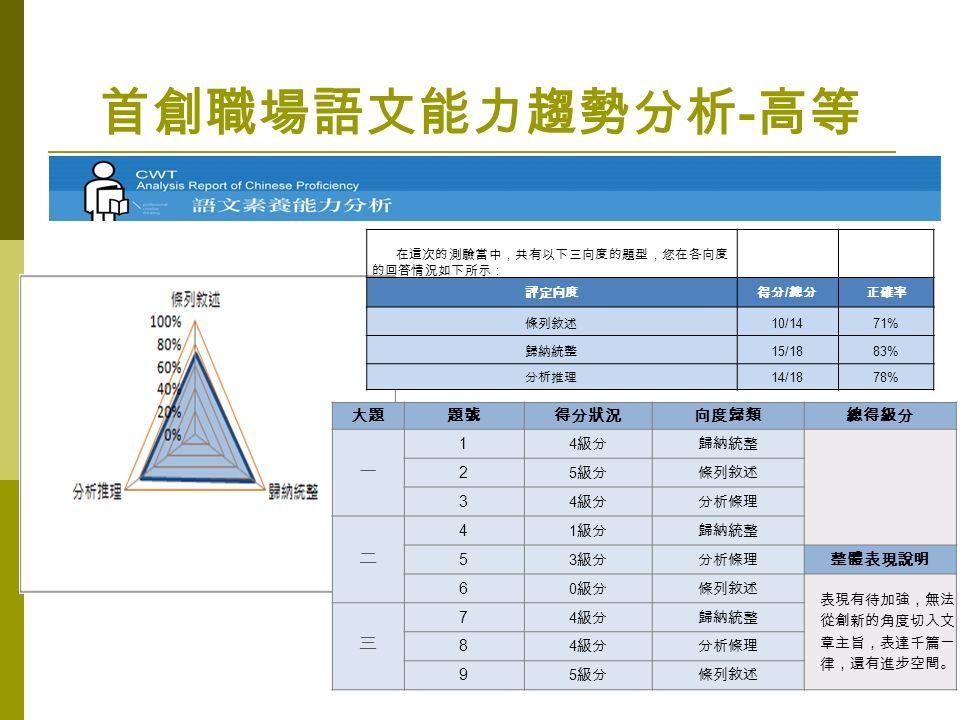 首創職場語文能力趨勢分析 - 高等 各向度分析 在這次的測驗當中,共有以下三向度的題型,您在各向度 的回答情況如下所示: 評定向度得分 / 總分正確率 條列敘述 10/1471% 歸納統整 15/1883% 分析推理 14/1878% 大題題號得分狀況向度歸類總得級分 一 1 4 級分 歸納統整 2 5 級分 條列敘述 3 4 級分 分析條理 二 4 1 級分 歸納統整 5 3 級分 分析條理 整體表現說明 6 0 級分 條列敘述 表現有待加強,無法 從創新的角度切入文 章主旨,表達千篇一 律,還有進步空間。 三 7 4 級分 歸納統整 8 4 級分 分析條理 9 5 級分條列敘述