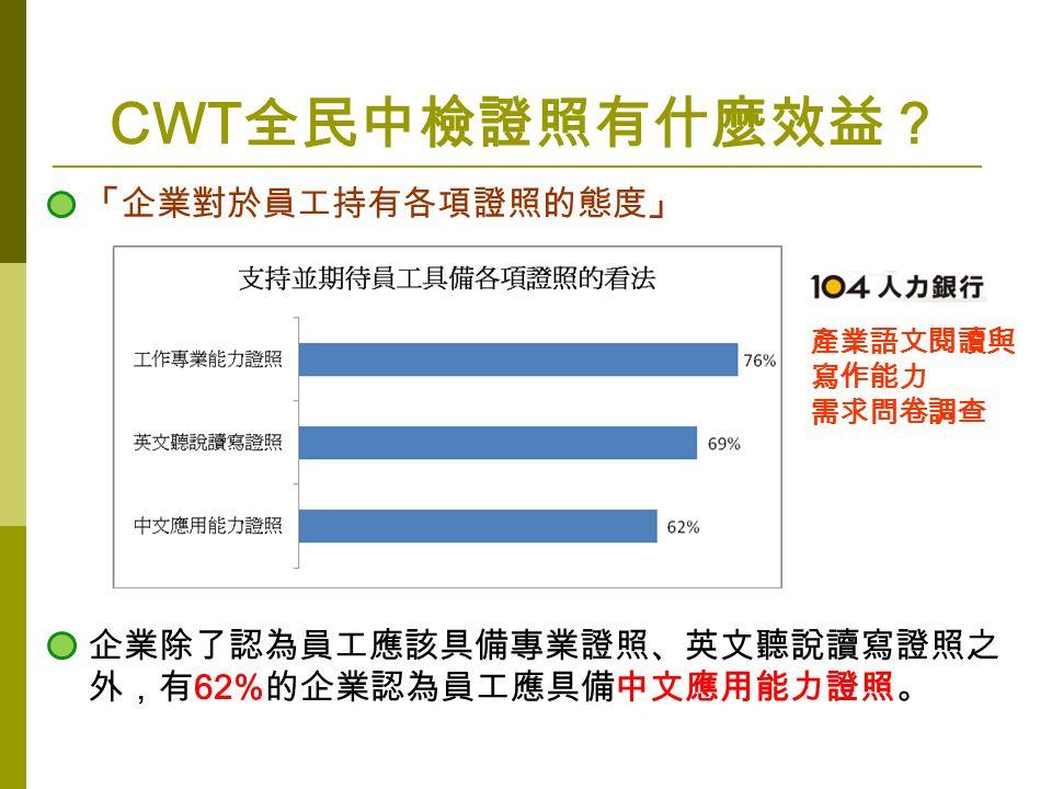 CWT 全民中檢證照有什麼效益? 「企業對於員工持有各項證照的態度」 產業語文閱讀與 寫作能力 需求問卷調查 企業除了認為員工應該具備專業證照、英文聽說讀寫證照之 外,有 62% 的企業認為員工應具備中文應用能力證照。