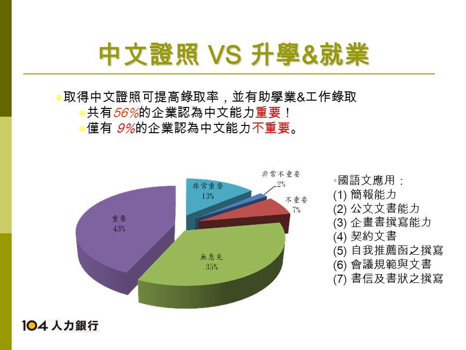 中文證照 VS 升學 & 就業 國語文應用: (1) 簡報能力 (2) 公文文書能力 (3) 企畫書撰寫能力 (4) 契約文書 (5) 自我推薦函之撰寫 (6) 會議規範與文書 (7) 書信及書狀之撰寫 取得中文證照可提高錄取率,並有助學業 & 工作錄取 共有 56% 的企業認為中文能力重要! 僅有 9% 的企業認為中文能力不重要。