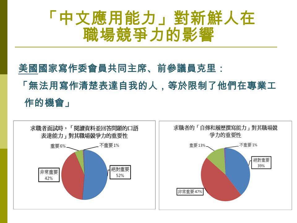 「中文應用能力」對新鮮人在 職場競爭力的影響 美國國家寫作委會員共同主席、前參議員克里: 「無法用寫作清楚表達自我的人,等於限制了他們在專業工 作的機會」