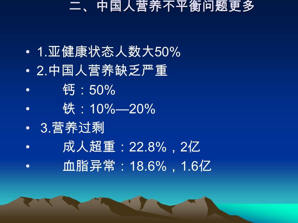 二、中国人营养不平衡问题更多 1. 亚健康状态人数大 50% 2. 中国人营养缺乏严重 钙: 50% 铁: 10%—20% 3.