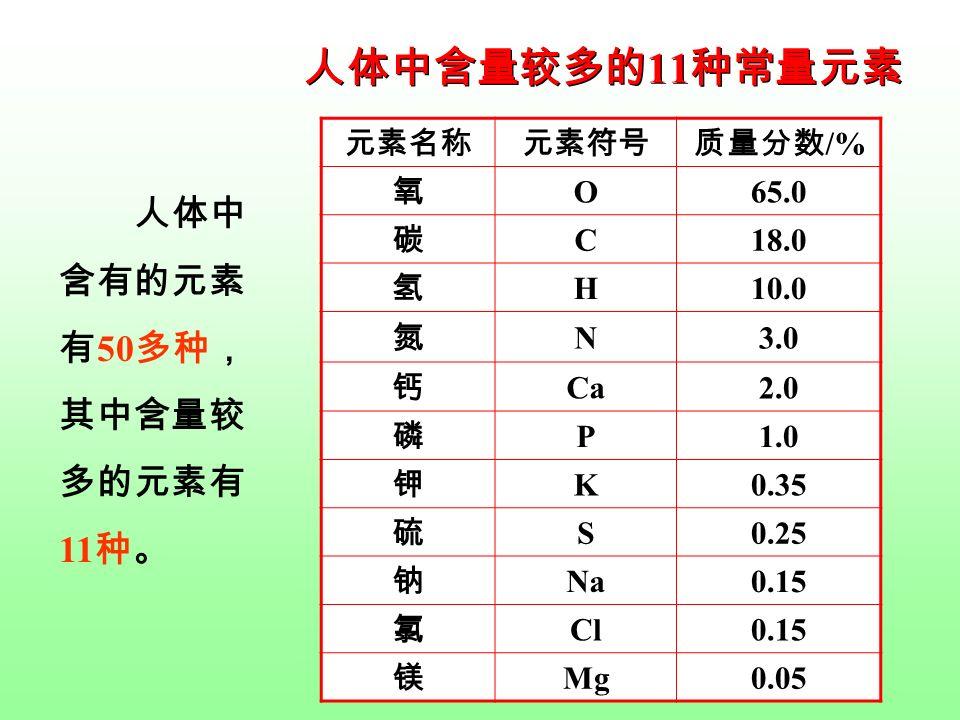 人体中含量较多的 11 种常量元素 元素名称元素符号质量分数 /% 氧 O65.0 碳 C18.0 氢 H10.0 氮 N3.0 钙 Ca2.0 磷 P1.0 钾 K0.35 硫 S0.25 钠 Na0.15 氯 Cl0.15 镁 Mg0.05 人体中 含有的元素 有 50 多种, 其中含量较 多的元素有 11 种。