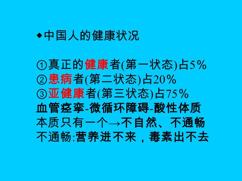 ◆中国人的健康状况 ①真正的健康者 ( 第一状态 ) 占 5 % ②患病者 ( 第二状态 ) 占 20 % ③亚健康者 ( 第三状态 ) 占 75 % 血管痉挛 - 微循环障碍 - 酸性体质 本质只有一个 → 不自然、不通畅 不通畅 : 营养进不来,毒素出不去