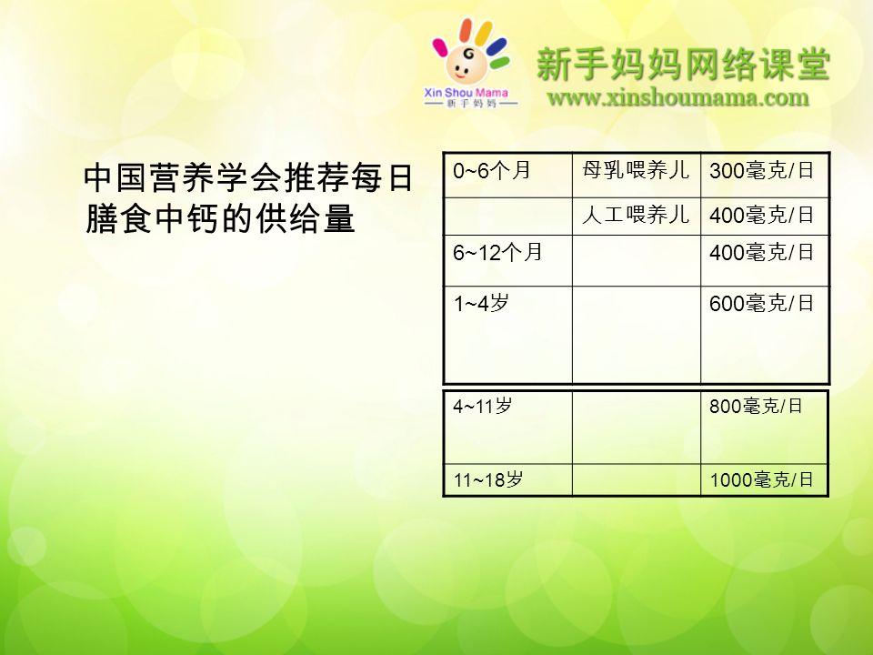 中国营养学会推荐每日 膳食中钙的供给量 0~6 个月母乳喂养儿 300 毫克 / 日 人工喂养儿 400 毫克 / 日 6~12 个月 400 毫克 / 日 1~4 岁 600 毫克 / 日 4~11 岁 800 毫克 / 日 11~18 岁 1000 毫克 / 日