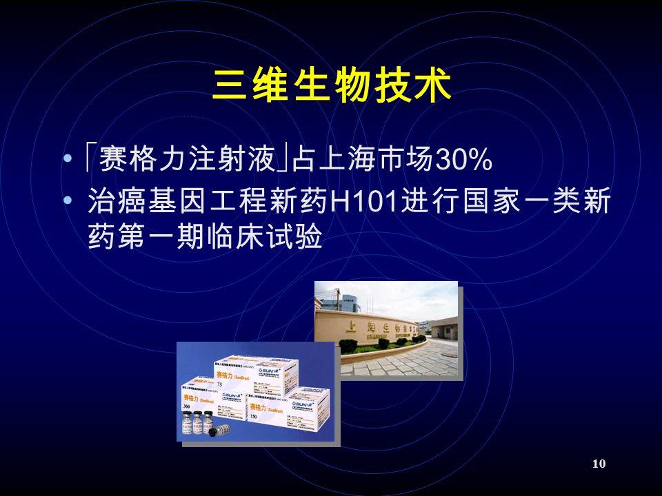 10 三维生物技术  赛格力注射液  占上海市场 30% 治癌基因工程新药 H101 进行国家一类新 药第一期临床试验