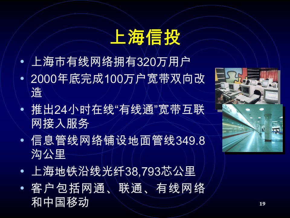 19 上海信投 上海市有线网络拥有 320 万用户 2000 年底完成 100 万户宽带双向改 造 推出 24 小时在线 有线通 宽带互联 网接入服务 信息管线网络铺设地面管线 349.8 沟公里 上海地铁沿线光纤 38,793 芯公里 客户包括网通、联通、有线网络 和中国移动