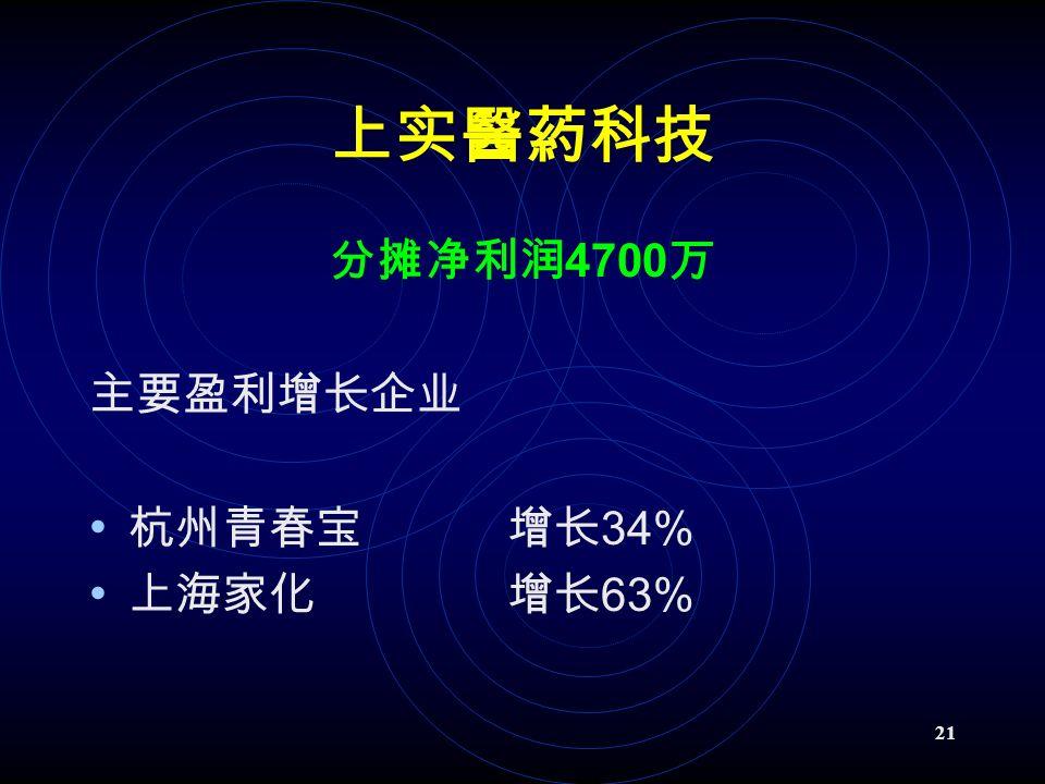 21 上实醫葯科技 分摊净利润 4700 万 主要盈利增长企业 杭州青春宝增长 34% 上海家化增长 63%