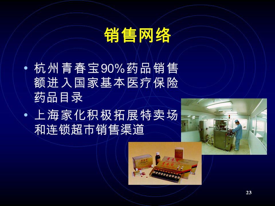 23 销售网络 杭州青春宝 90% 药品销售 额进入国家基本医疗保险 药品目录 上海家化积极拓展特卖场 和连锁超市销售渠道