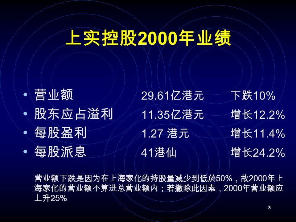 3 上实控股 2000 年业绩 营业额 29.61 亿港元下跌 10% 股东应占溢利 11.35 亿港元 增长 12.2% 每股盈利 1.27 港元 增长 11.4% 每股派息 41 港仙 增长 24.2% 营业额下跌是因为在上海家化的持股量减少到低於 50% ,故 2000 年上 海家化的营业额不算进总营业额内;若撇除此因素, 2000 年营业额应 上升 25%