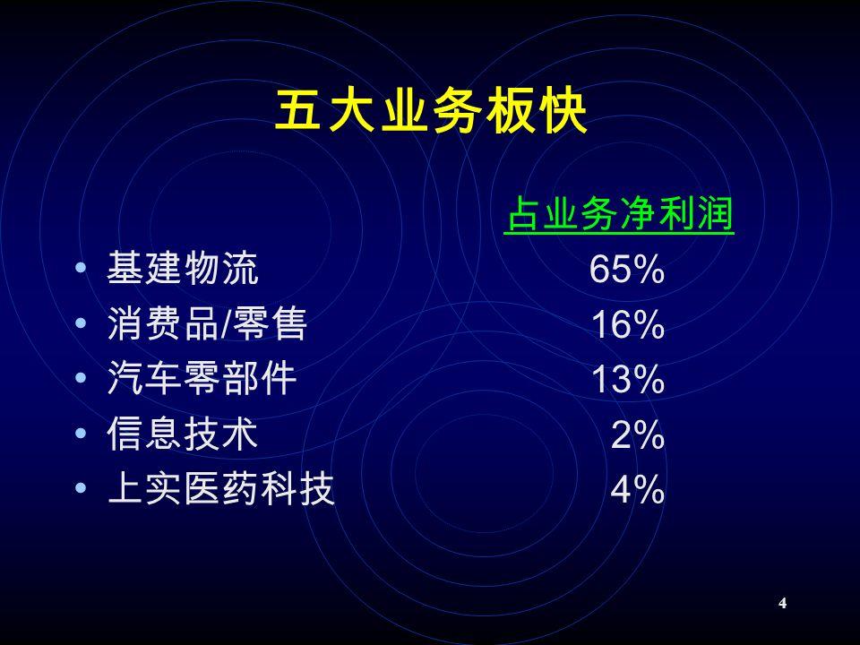 4 五大业务板快 占业务净利润 基建物流 65% 消费品 / 零售 16% 汽车零部件 13% 信息技术 2% 上实医药科技 4%
