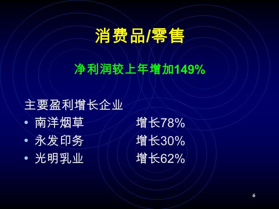 6 消费品 / 零售 净利润较上年增加 149% 主要盈利增长企业 南洋烟草增长 78% 永发印务增长 30% 光明乳业增长 62%