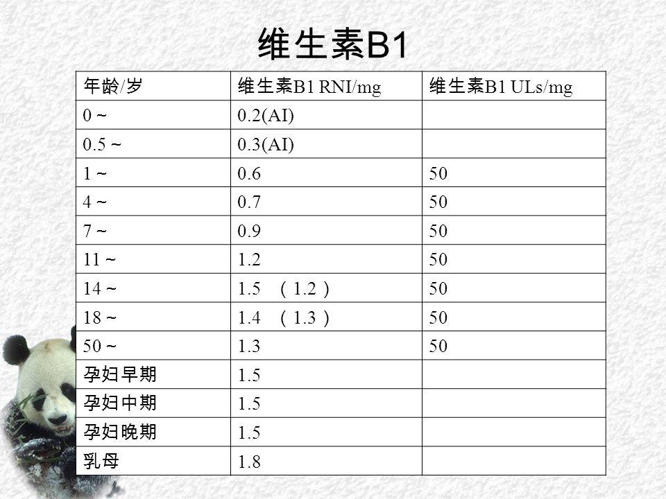 维生素 B1 年龄 / 岁维生素 B1 RNI/mg 维生素 B1 ULs/mg 0~0~ 0.2(AI) 0.5 ~ 0.3(AI) 1~1~ 0.650 4~4~ 0.750 7~7~ 0.950 11 ~ 1.250 14 ~ 1.5 ( 1.2 ) 50 18 ~ 1.4 ( 1.3 ) 50 50 ~ 1.350 孕妇早期 1.5 孕妇中期 1.5 孕妇晚期 1.5 乳母 1.8
