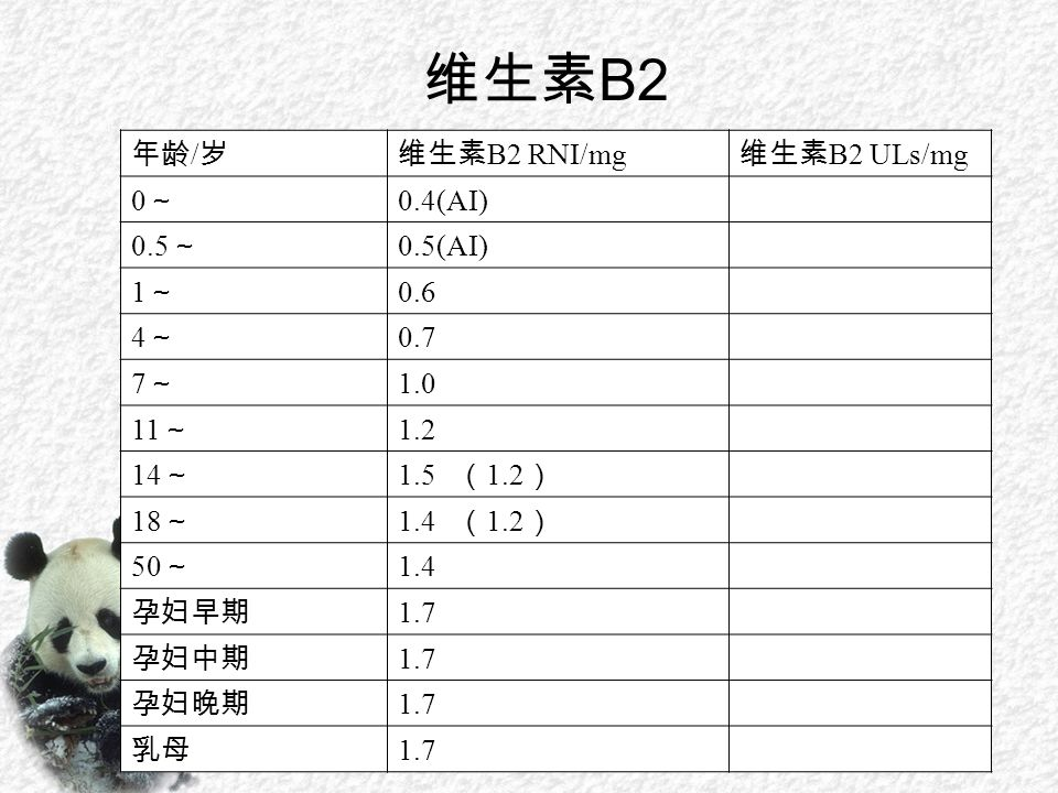 维生素 B2 年龄 / 岁维生素 B2 RNI/mg 维生素 B2 ULs/mg 0~0~ 0.4(AI) 0.5 ~ 0.5(AI) 1~1~ 0.6 4~4~ 0.7 7~7~ 1.0 11 ~ 1.2 14 ~ 1.5 ( 1.2 ) 18 ~ 1.4 ( 1.2 ) 50 ~ 1.4 孕妇早期 1.7 孕妇中期 1.7 孕妇晚期 1.7 乳母 1.7