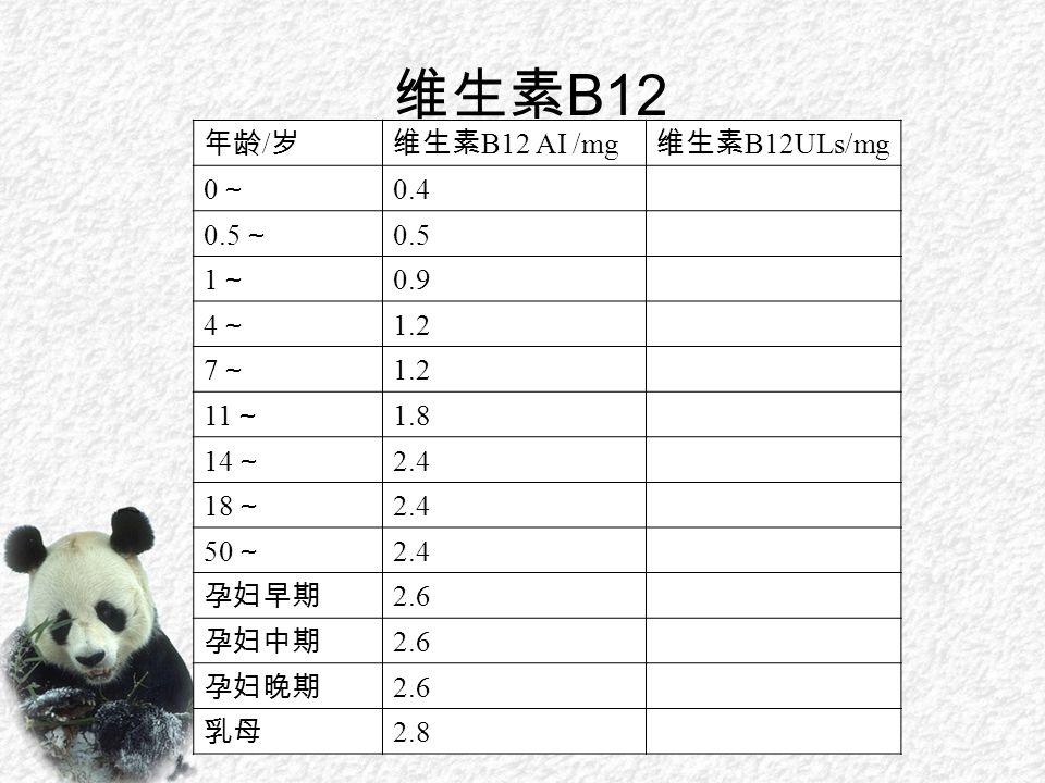 维生素 B12 年龄 / 岁维生素 B12 AI /mg 维生素 B12ULs/mg 0~0~ 0.4 0.5 ~ 0.5 1~1~ 0.9 4~4~ 1.2 7~7~ 11 ~ 1.8 14 ~ 2.4 18 ~ 2.4 50 ~ 2.4 孕妇早期 2.6 孕妇中期 2.6 孕妇晚期 2.6 乳母 2.8