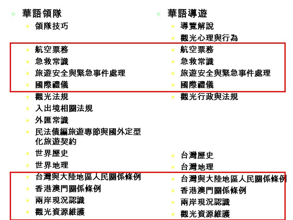23  華語領隊 領隊技巧 航空票務 急救常識 旅遊安全與緊急事件處理 國際禮儀 觀光法規 入出境相關法規 外匯常識 民法債編旅遊專節與國外定型 化旅遊契約 世界歷史 世界地理 台灣與大陸地區人民關係條例 香港澳門關係條例 兩岸現況認識 觀光資源維護  華語導遊 導覽解說 觀光心理與行為 航空票務 急救常識 旅遊安全與緊急事件處理 國際禮儀 觀光行政與法規 台灣歷史 台灣地理 台灣與大陸地區人民關係條例 香港澳門關係條例 兩岸現況認識 觀光資源維護