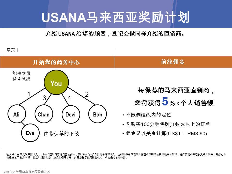 19 USANA 马来西亚健康与自由介绍 USANA 马来西亚奖励计划 介绍 USANA 给您的顾客,登记会做同样介绍的直销商。 图形 1 收入指针并不反映实际收入, USANA 直销商可凭自己的努力,在 USANA 的奖励计划中赚取收入。这些数据并不该视为保证或预期您的实际收益或利润,任何表现或保证收入均为误导。良好的业 积是建基于努力不懈、持之以恒的心态,及具备领导才能;只要您善于运用这些优点,成功是指日可待的。 开始您的商务中心 前线佣金 每保荐的马来西亚直销商, 您将获得 5 % x 个人销售额 不限制组织内的定位 凡购买 100 分销售额分数或以上的订单 佣金是以美金计算 (US$1 = RM3.60) You AliChanDeviBob 1 34 2 能建立最 多4条线 由您保荐的下线 Eve
