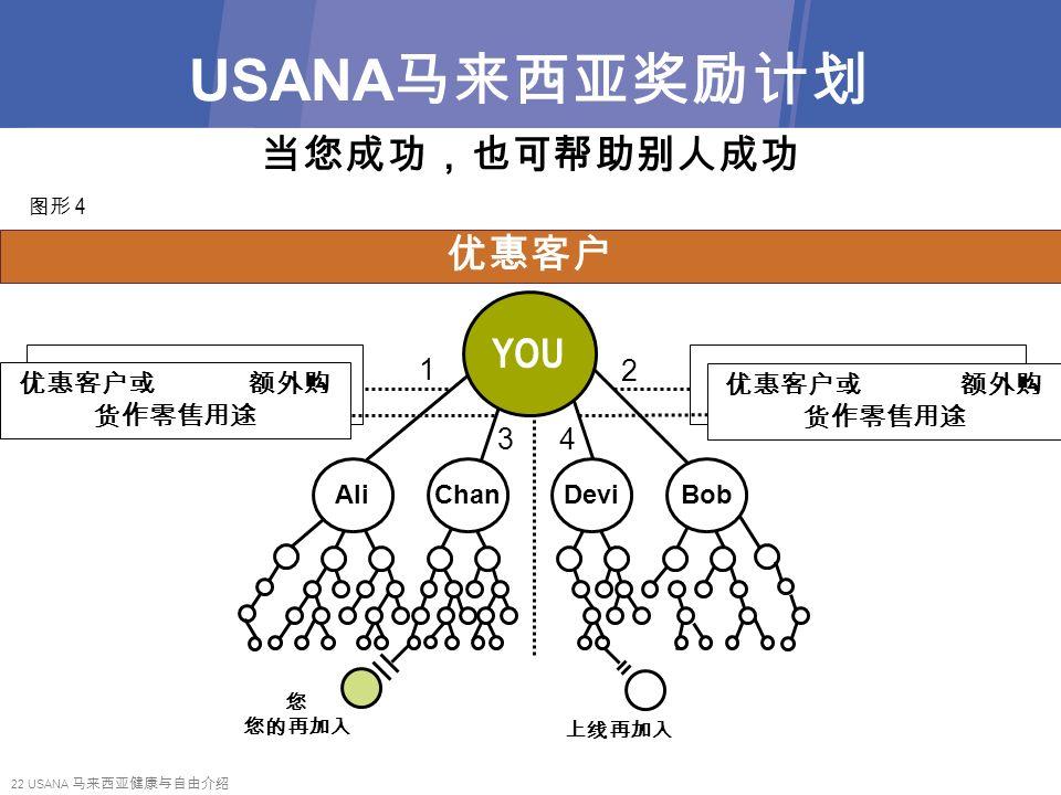 22 USANA 马来西亚健康与自由介绍 优惠客户或 额外购 货作零售用途 USANA 马来西亚奖励计划 再加入 图形 4 上线再加入 您 您的再加入 当您成功,也可帮助别人成功 优惠客户 YOU 1 34 2 优惠客户或 额外购 货作零售用途
