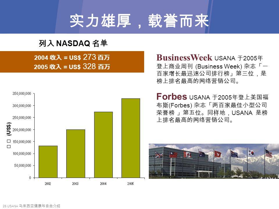 26 USANA 马来西亚健康与自由介绍 实力雄厚,载誉而来 2004 收入 = US$ 273 百万 2005 收入 = US$ 328 百万 列入 NASDAQ 名单 BusinessWeek USANA 于 2005 年 登上商业周刊 (Business Week) 杂志「一 百家增长最迅速公司排行榜」第三位,是 榜上排名最高的网络营销公司。 Forbes USANA 于 2005 年登上美国福 布斯 (Forbes) 杂志「两百家最佳小型公司 荣誉榜 」第五位。同样地, USANA 是榜 上排名最高的网络营销公司。