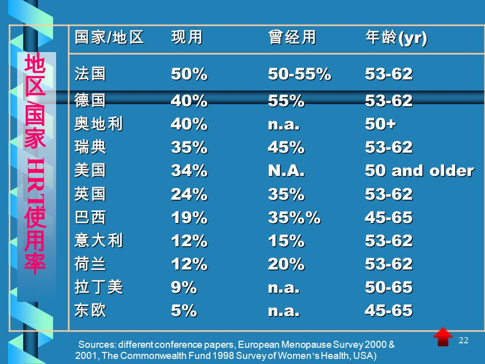 22 (Sources: different conference papers, European Menopause Survey 2000 & 2001, The Commonwealth Fund 1998 Survey of Women ' s Health, USA) 国家 / 地区 现用曾经用年龄 (yr) 法国 50%50-55%53-62 德国 40%55%53-62 奥地利 40%n.a.50+ 瑞典 35%45%53-62 美国 34%N.A.50 and older 英国 24%35%53-62 巴西 19%35%45-65 意大利 12%15%53-62 荷兰 12%20%53-62 拉丁美 9%n.a 东欧 5%n.a.45-65