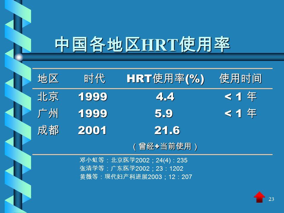 23 中国各地区 HRT 使用率 邓小虹等:北京医学 2002 ; 24(4) : 235 张清学等:广东医学 2002 ; 23 : 1202 黄薇等:现代妇产科进展 2003 ; 12 : 207 地区 时代 时代 HRT 使用率 (%) 使用时间 北京19994.4 < 1 年 广州1999 5.9 5.9 < 1 年 成都2001 21.6 21.6 (曾经 + 当前使用)