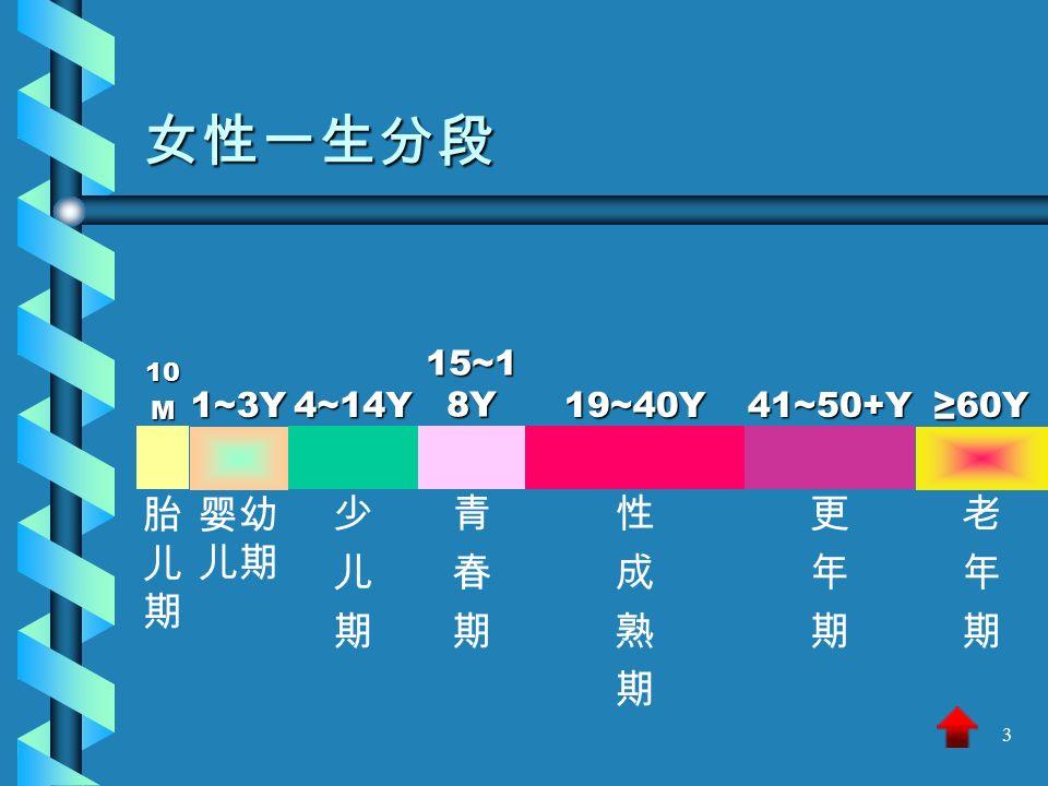 3 女性一生分段10M1~3Y4~14Y 15~1 8Y 19~40Y41~50+Y≥60Y 胎儿期胎儿期 婴幼 儿期 少儿期少儿期 青春期青春期 性成熟期性成熟期 更年期更年期 老年期老年期