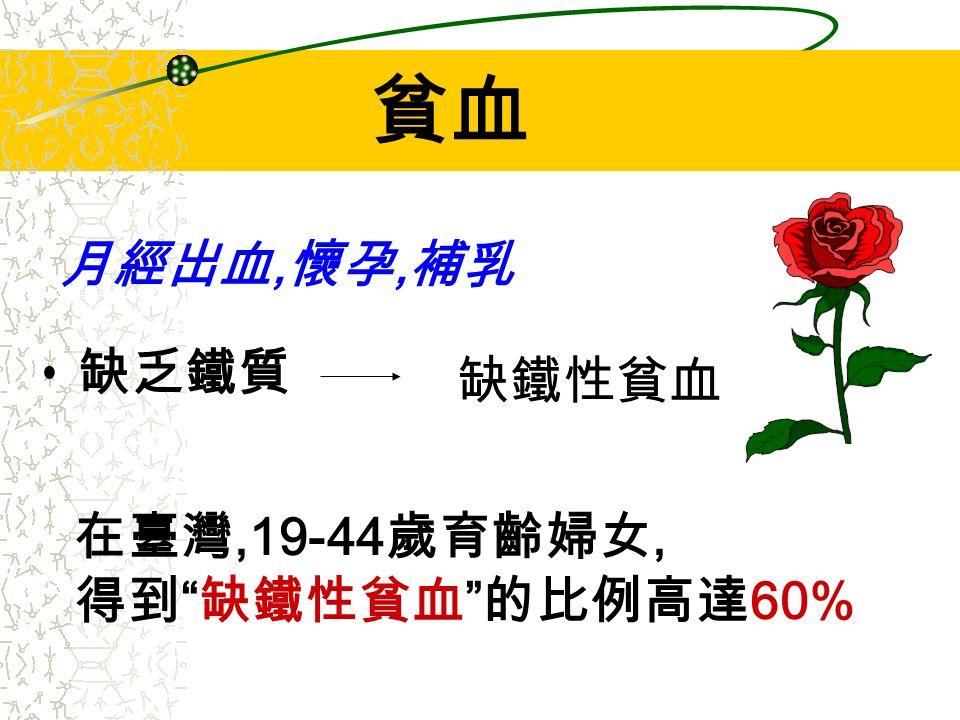 缺乏鐵質 缺鐵性貧血 貧血 月經出血, 懷孕, 補乳 在臺灣,19-44 歲育齡婦女, 得到 缺鐵性貧血 的比例高達 60%