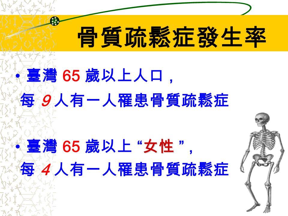 臺灣 65 歲以上人口, 每 9 人有一人罹患骨質疏鬆症 女性 臺灣 65 歲以上 女性 , 每 4 人有一人罹患骨質疏鬆症 骨質疏鬆症發生率